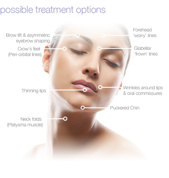 botox skin treatment areas at Fairlawn Aesthetic MD